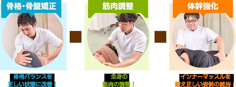 骨格・骨盤矯正×筋肉調整×体幹強化